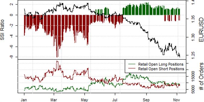 Euro Targets Fresh Multi-Year Lows