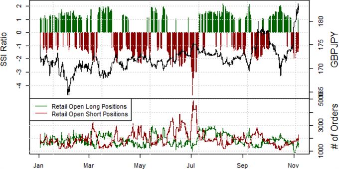 Sterling Looks like a Buy versus the Yen