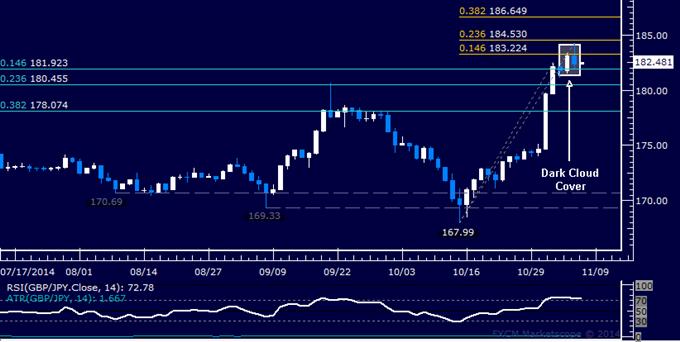 GBP/JPY Technical Analysis: Yen Ready to Launch Rebound?