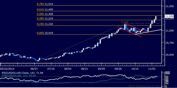 US Dollar Technical Analysis: Prices Clear Major 2010 High