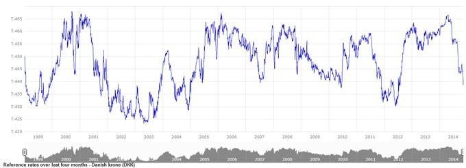 EURDKK - Profitez de la bande de fluctuation historique