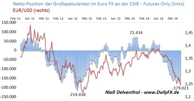 Euro: Position institutioneller Spekulanten fällt die 5. Woche in Folge