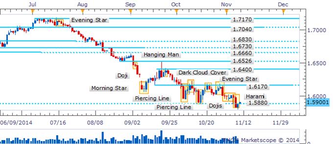 GBP/USD Harami Formation Awaiting Validation From Close Above 1.5880