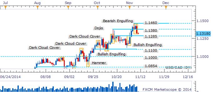 USD/CAD Sharp Pullback Produces A Bearish Engulfing Formation