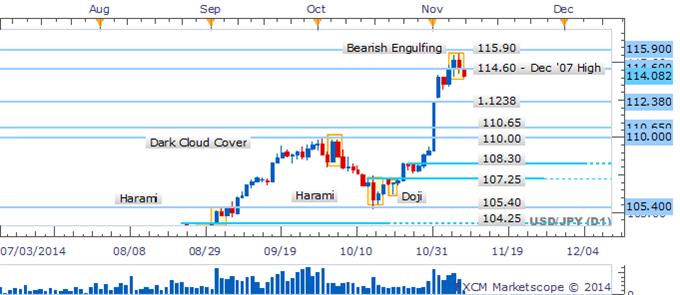 USD/JPY Pullback Leaves Bearish Pattern Awaiting Confirmation