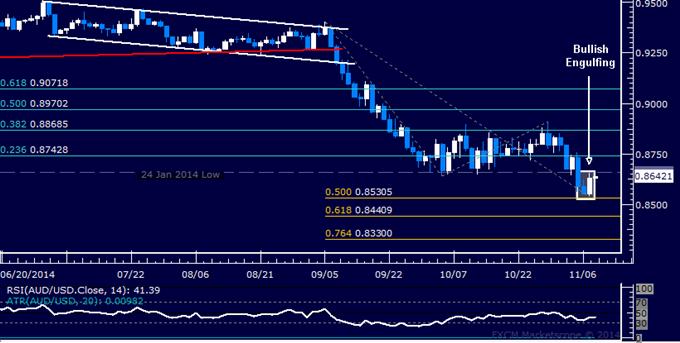 AUD/USD Technical Analysis: Bottom Set Above 0.85 Mark?