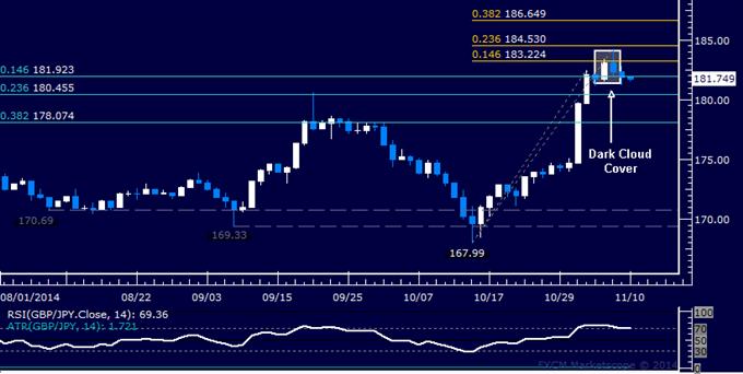 GBP/JPY Technical Analysis: Top Hinted Below 185.00 Figure
