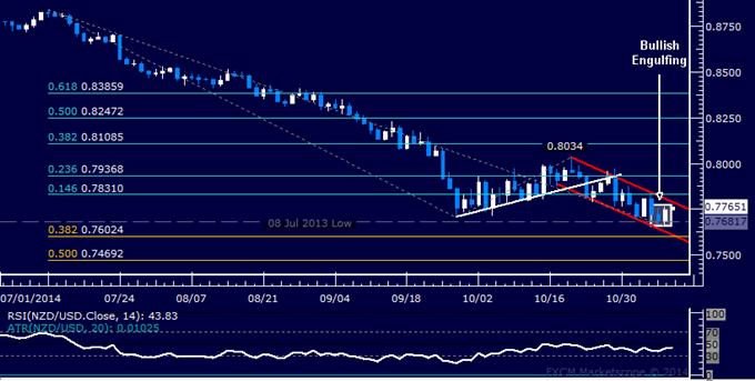 NZD/USD Technical Analysis: Double Bottom Taking Shape?