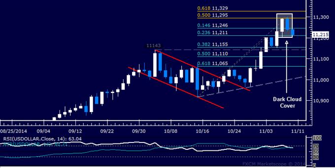 US Dollar technische Analyse: Korrektiver Downswing signalisiert