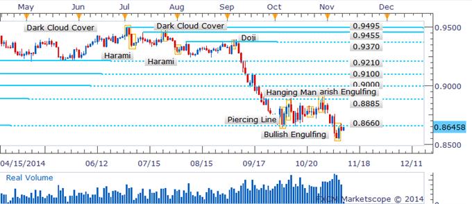 AUD/USD Close Below Key Barrier Denies Bullish Pattern Validation