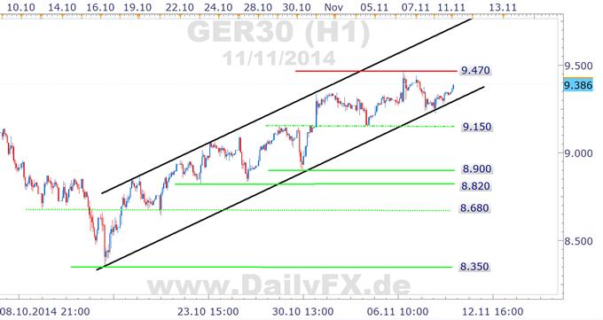 DAX: oberhalb 9.150 weiter kurzfristig bullish