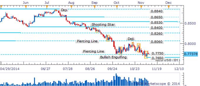 NZD/USD Retreat Sees Bullish Pattern Fall Flat