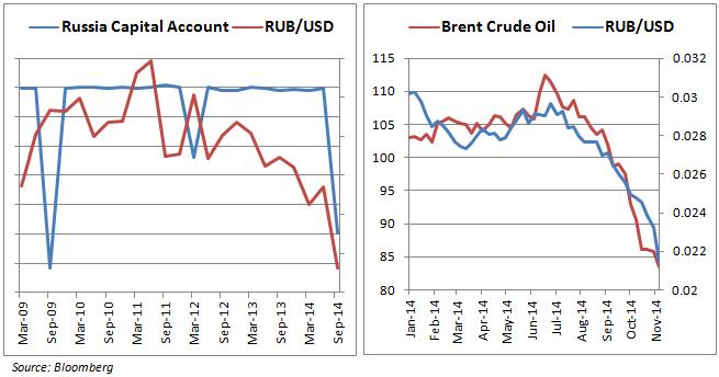 Fall des Rubel verlangt nach Veränderung der FX Politik. Kommen als nächstes Kapitalkontrollen?