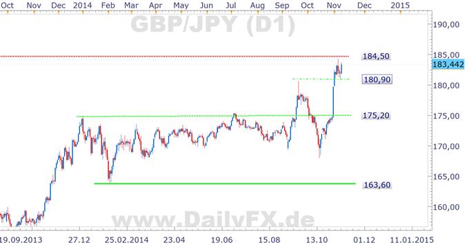 Long Trading Setup GBP/JPY