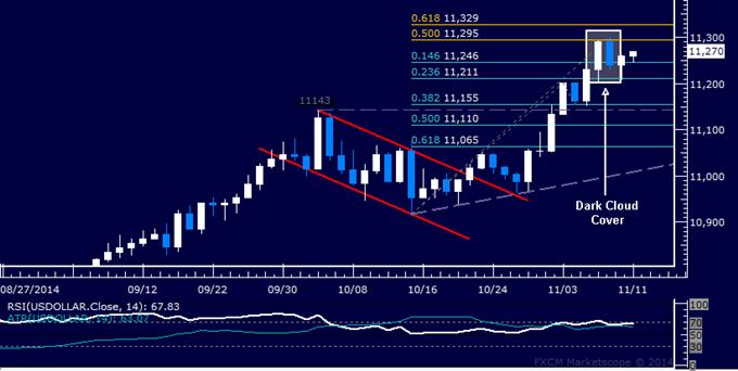 US Dollar Technical Analysis: Chart Setup Hints at Pullback