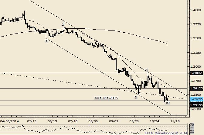 EUR/USD Resistance Seen Near 1.2600
