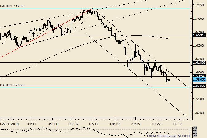 GBP/USD Resistance Seen Near 1.5925
