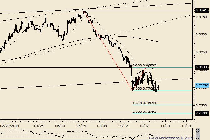 NZD/USD Attempts Follow Through on Friday Reversal