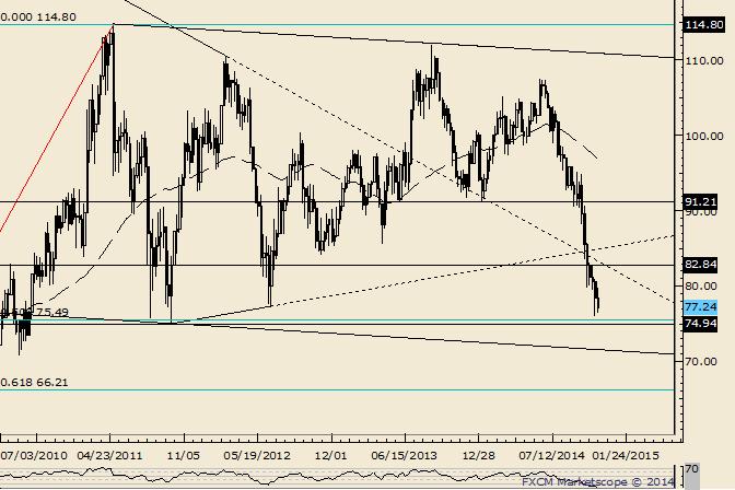 Crude: Bounce ab 74-75 wahrscheinlich