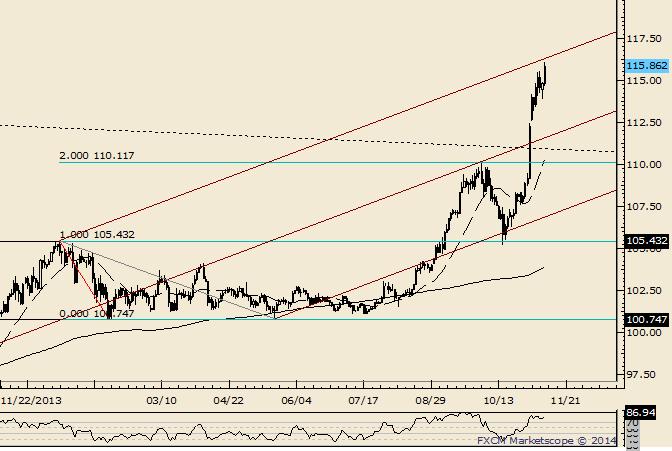 USD/JPY Nears Possible Reaction Line