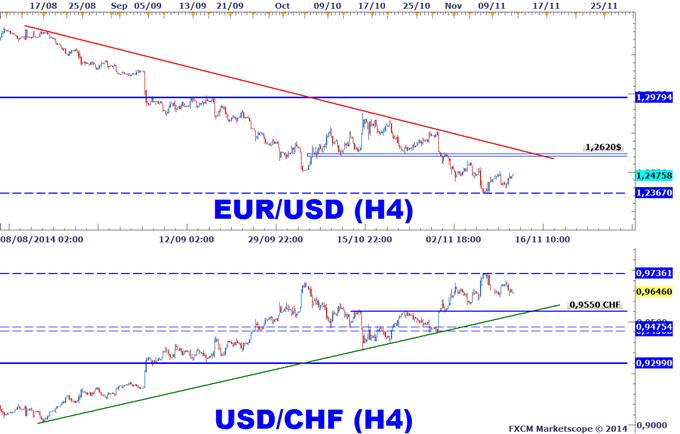 Tendance euro-dollar sur Forex