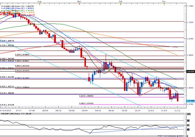 GBP Outlook Mired by Dovish BoE- NZD/USD Breaks Out