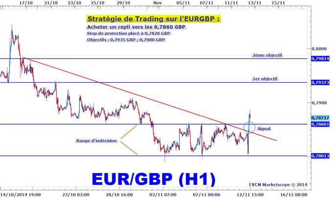 Idée de Trading DailyFX : L'EURGBP donne un signal de trading
