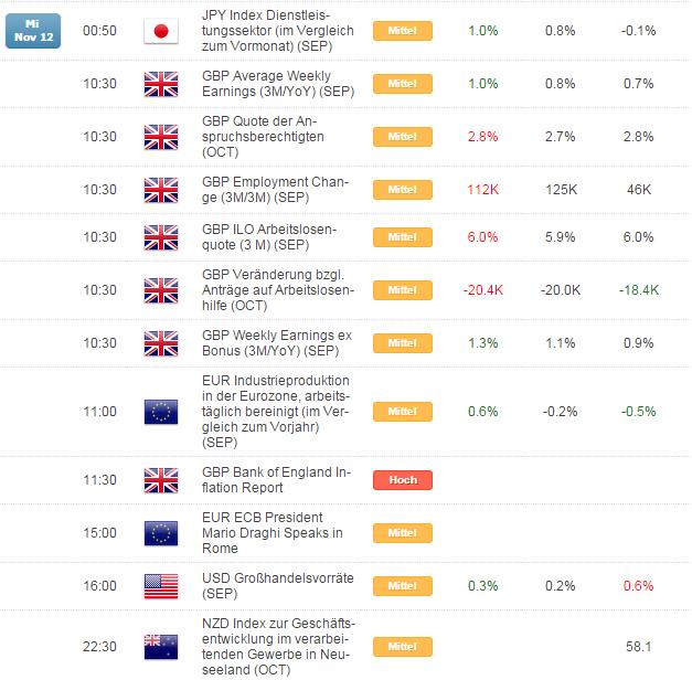 Kurzer Marktüberblick 13.11.2014