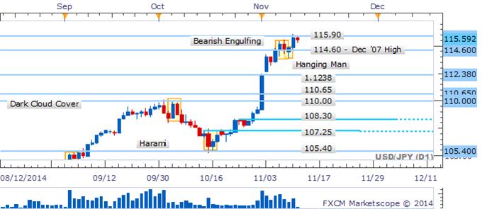USD/JPY Awaiting Next Break With Bearish Signals Lacking