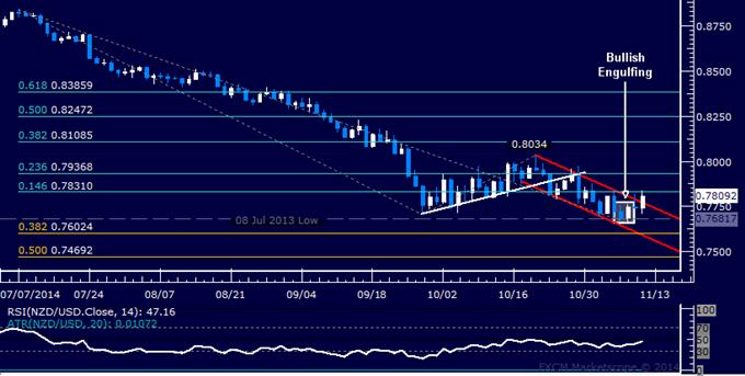 NZD/USD Technical Analysis: Channel Top Resistance Broken