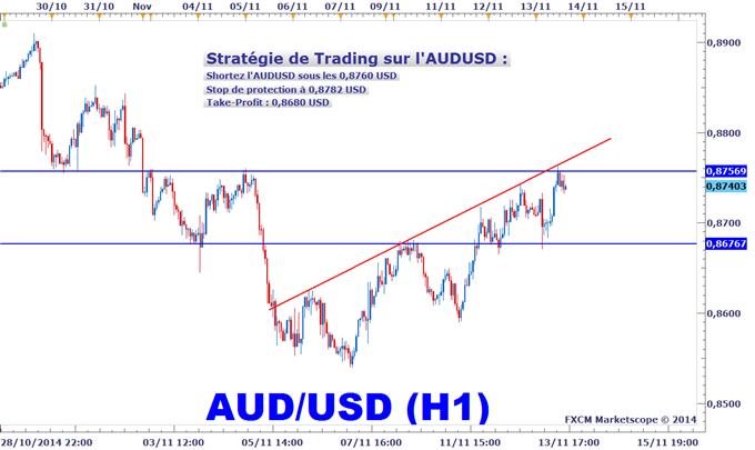 Idée de Trading DailyFX : L'AUDUSD teste une résistance clé