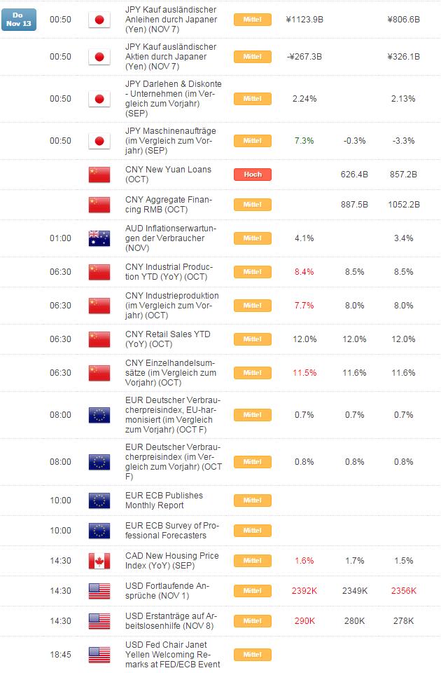 Kurzer Marktüberblick 14.11.2014