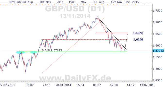 Long Trading Setup GBP/USD