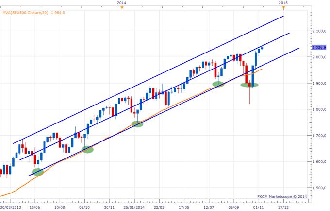 """SP500 - Les indices US pourraient """"respirer"""""""