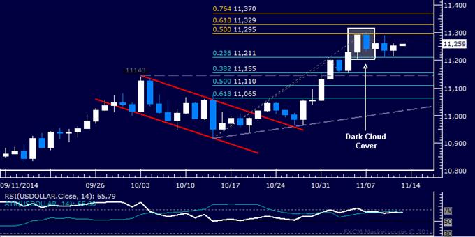 US Dollar Chart Setup Warns of Pullback Risk, Gold Digesting Losses