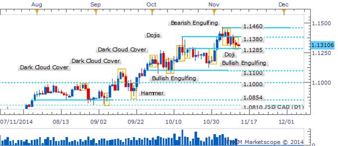 USD/CAD Bears Lose Confidence As A Doji Emerges