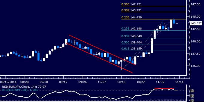 EUR/JPY Technical Analysis: Waiting to Re-Establish Short