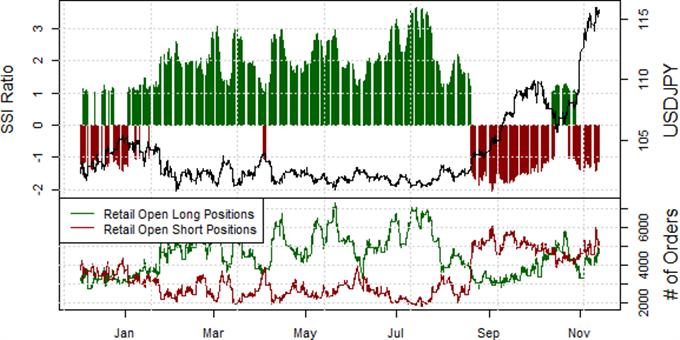 US Dollar Looks to Gain Further versus Japanese Yen