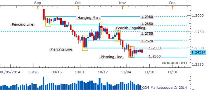 EUR/USD Awaiting Clearer Guidance As Range Endures