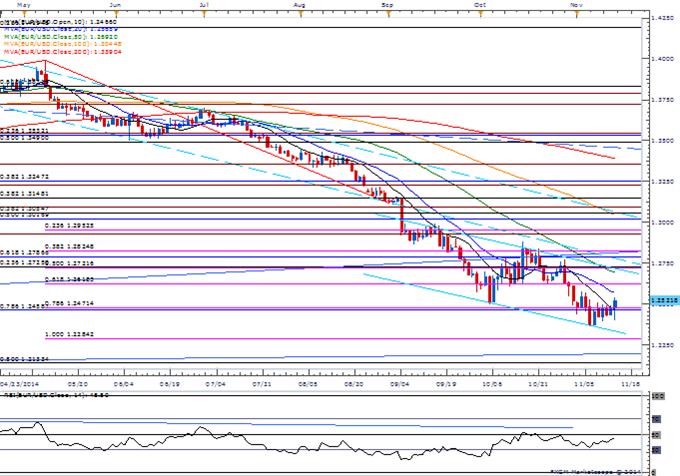 Euro to Face Draghi Testimony- USD/JPY Threatens Bearish Divergence