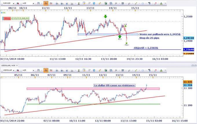 Idée de Trading DailyFX : Une direction claire se met en place sur l'EURUSD