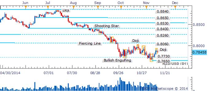 NZD/USD Doji Candlestick Signals Bulls Losing Confidence