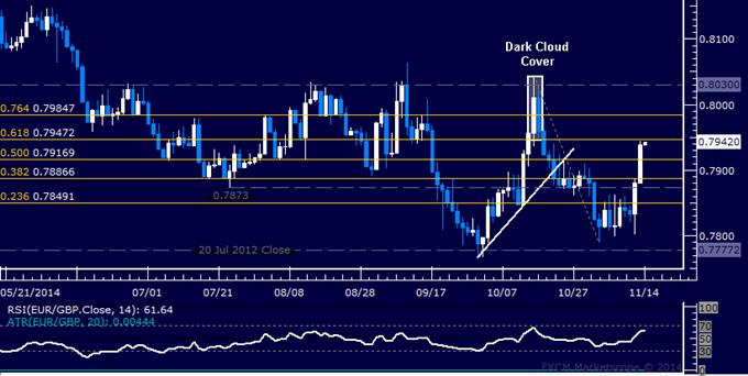 EUR/GBP Technical Analysis: Range Top Under Pressure