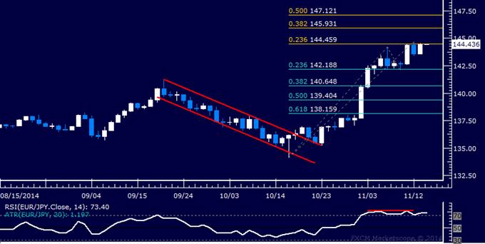 EUR/JPY Technical Analysis: Bullish Momentum Fading?