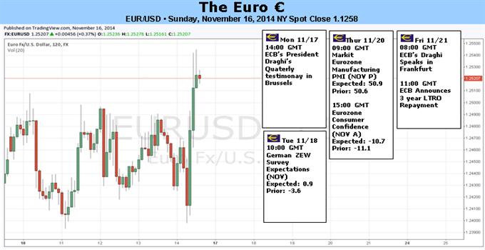 Hindernisse für den Euro nehmen ab, doch Erholung wohl nur vorrübergehend