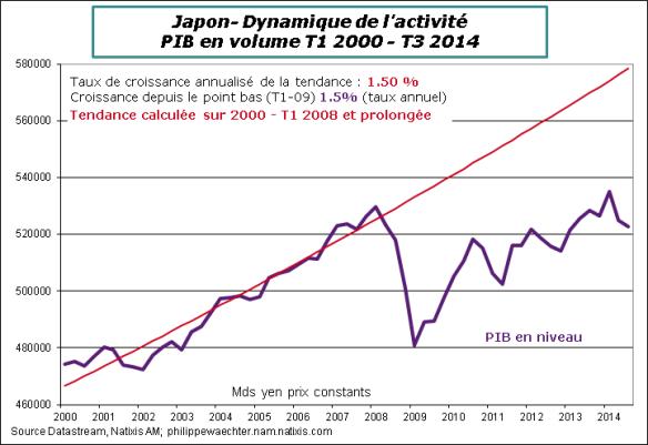 3 graphes sur la récession japonaise
