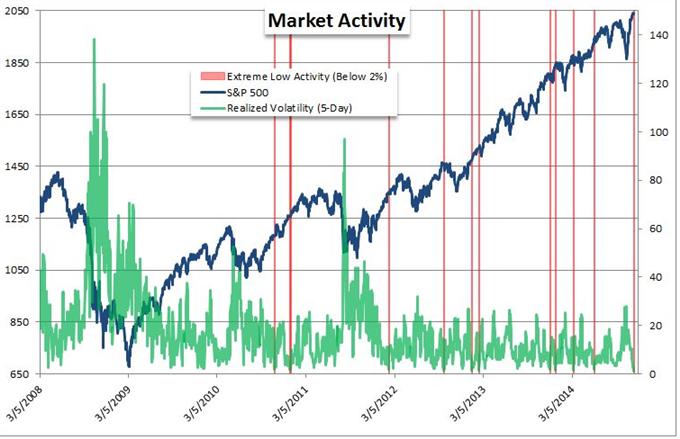 DAX mit volatiler Eröffnung, 9.150er Marke unter Druck