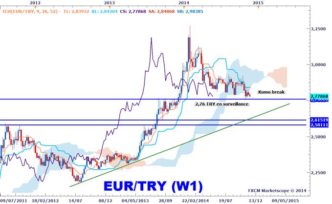 Idée de Trading DailyFX : L'EURTRY pourrait présenter une opportunité de vente cette semaine