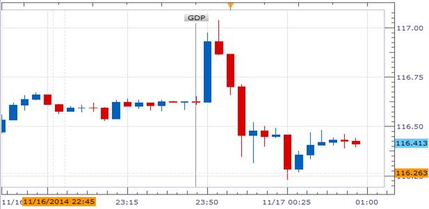 Japanese Yen Rallies as Soft 3Q GDP Data Fuels Risk Aversion