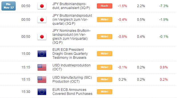 Kurzer Marktüberblick 18.11.2014